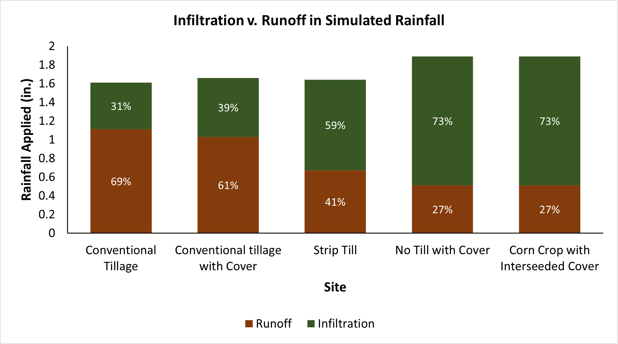 Infiltration v. Runoff in Simulated Rainfall
