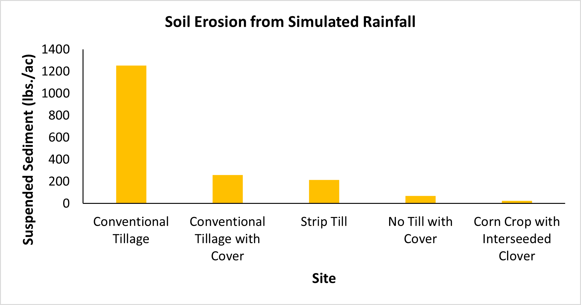 Soil erosion from simulated rainfall